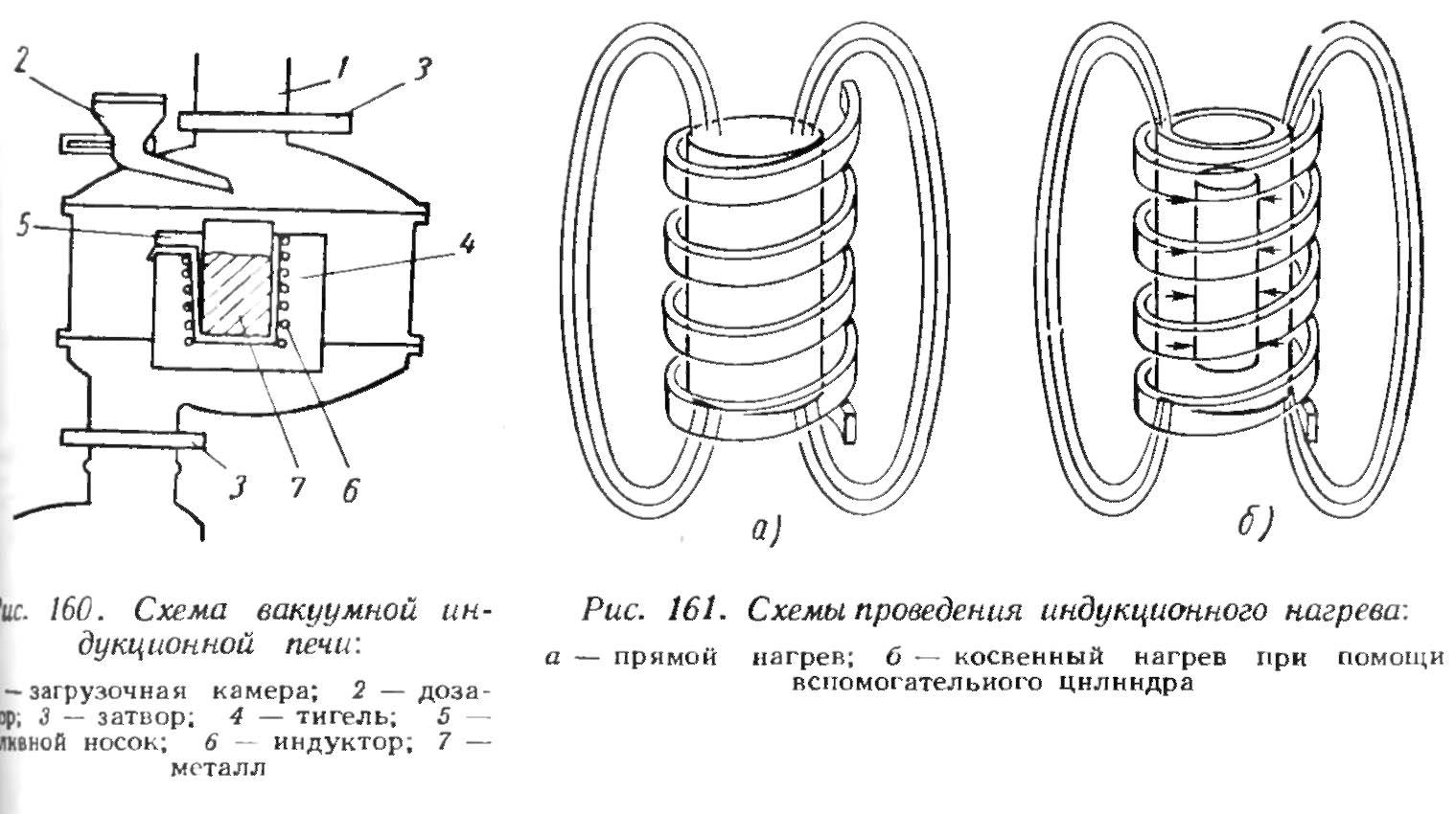 Индукционное плавление металлов своими руками схема
